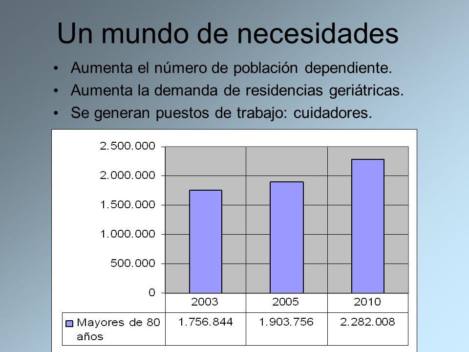 Un mundo de necesidades Aumenta el número de población dependiente. Aumenta la demanda de residencias geriátricas. Se generan puestos de trabajo: cuid