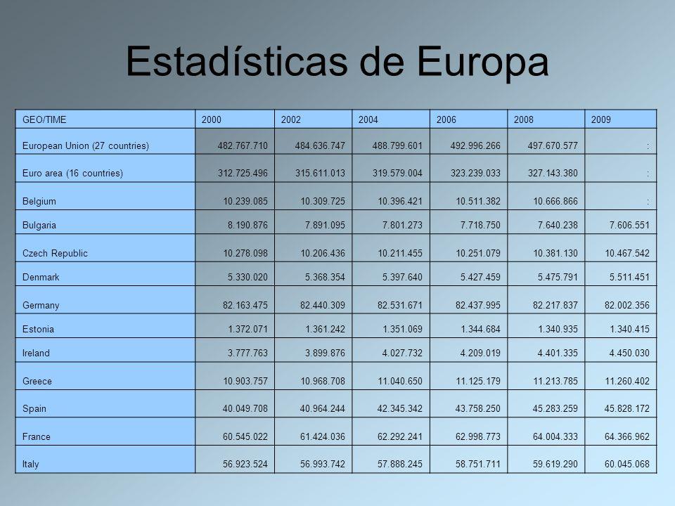 Estadísticas de Europa GEO/TIME200020022004200620082009 European Union (27 countries)482.767.710484.636.747488.799.601492.996.266497.670.577: Euro are