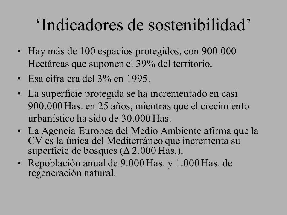 Indicadores de sostenibilidad Hay más de 100 espacios protegidos, con 900.000 Hectáreas que suponen el 39% del territorio. Esa cifra era del 3% en 199