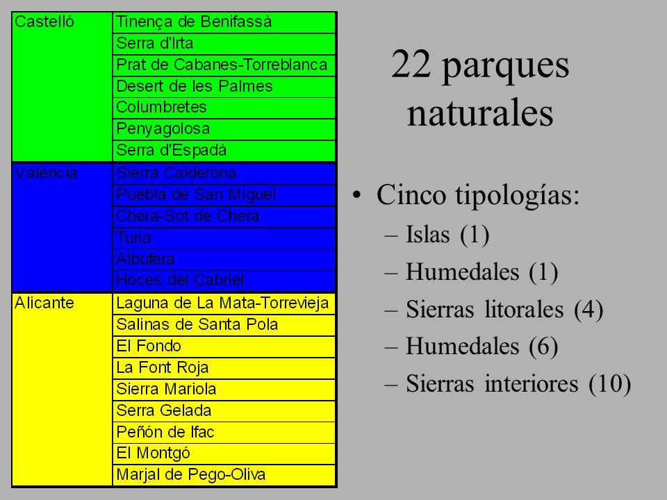 22 parques naturales Cinco tipologías: –Islas (1) –Humedales (1) –Sierras litorales (4) –Humedales (6) –Sierras interiores (10)