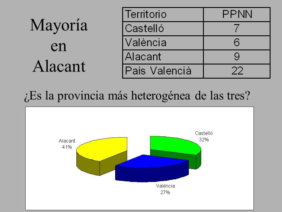 Mayoría en Alacant ¿Es la provincia más heterogénea de las tres?