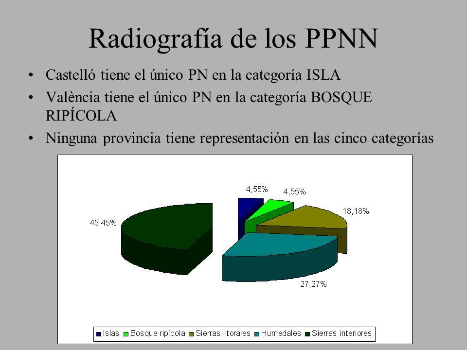 Radiografía de los PPNN Castelló tiene el único PN en la categoría ISLA València tiene el único PN en la categoría BOSQUE RIPÍCOLA Ninguna provincia t