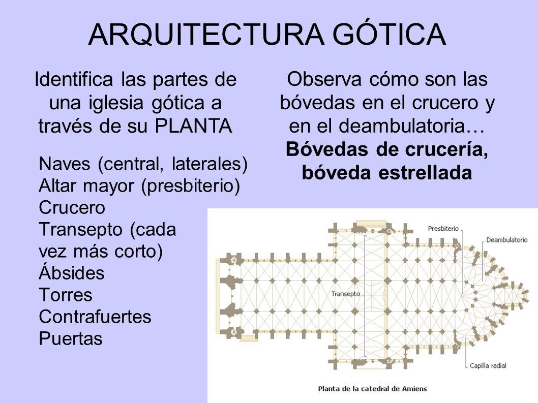 ARQUITECTURA GÓTICA Naves (central, laterales) Altar mayor (presbiterio) Crucero Transepto (cada vez más corto) Ábsides Torres Contrafuertes Puertas I