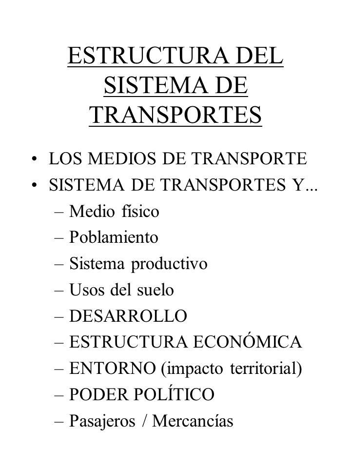 ESTRUCTURA DEL SISTEMA DE TRANSPORTES LOS MEDIOS DE TRANSPORTE SISTEMA DE TRANSPORTES Y... –Medio físico –Poblamiento –Sistema productivo –Usos del su