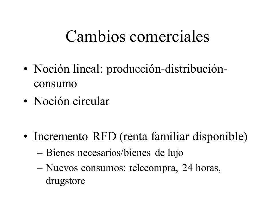 Cambios comerciales Noción lineal: producción-distribución- consumo Noción circular Incremento RFD (renta familiar disponible) –Bienes necesarios/bien