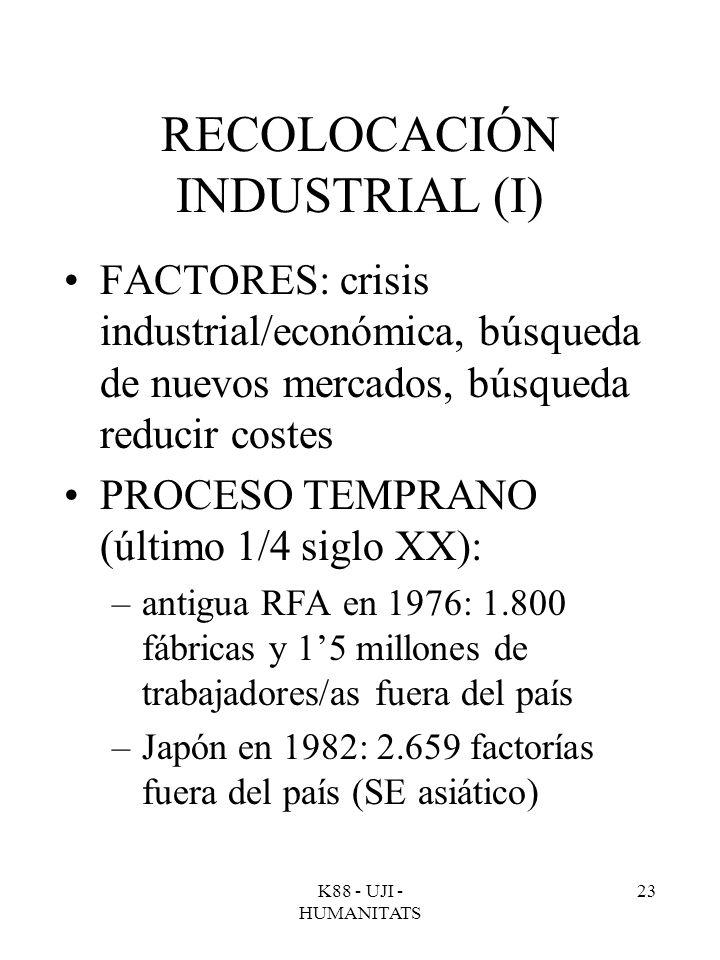 K88 - UJI - HUMANITATS 23 RECOLOCACIÓN INDUSTRIAL (I) FACTORES: crisis industrial/económica, búsqueda de nuevos mercados, búsqueda reducir costes PROC