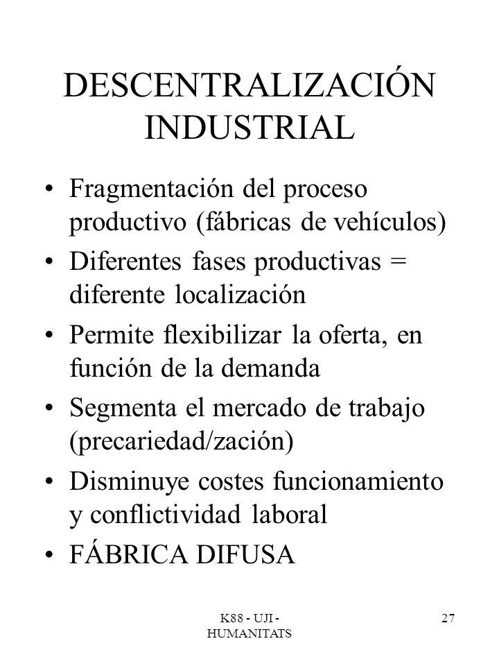 K88 - UJI - HUMANITATS 27 DESCENTRALIZACIÓN INDUSTRIAL Fragmentación del proceso productivo (fábricas de vehículos) Diferentes fases productivas = dif