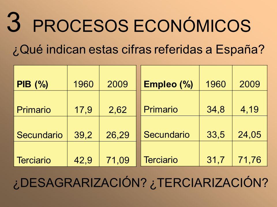 PROCESOS ECONÓMICOS PIB (%)19602009 Primario17,92,62 Secundario39,226,29 Terciario42,971,09 Empleo (%)19602009 Primario34,84,19 Secundario33,524,05 Te