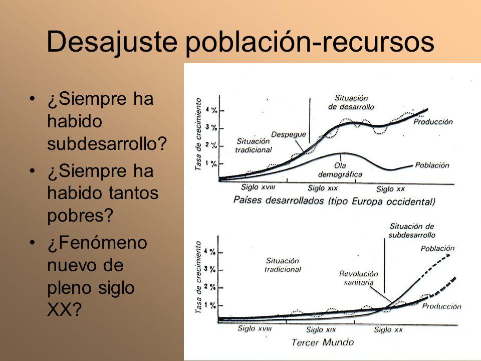Desajuste población-recursos ¿Siempre ha habido subdesarrollo? ¿Siempre ha habido tantos pobres? ¿Fenómeno nuevo de pleno siglo XX?