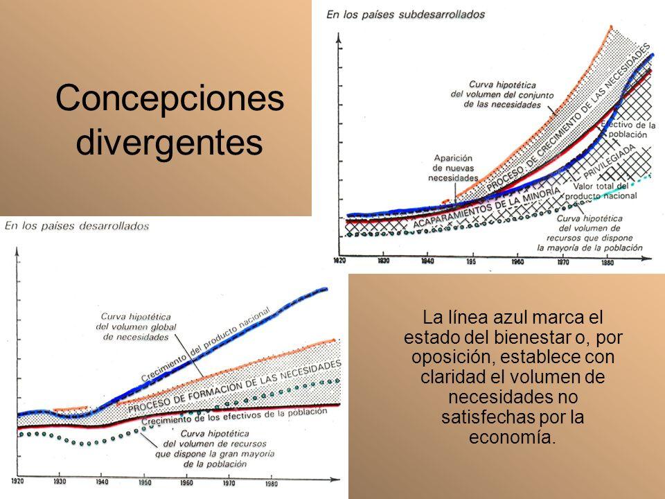 Concepciones divergentes La línea azul marca el estado del bienestar o, por oposición, establece con claridad el volumen de necesidades no satisfechas