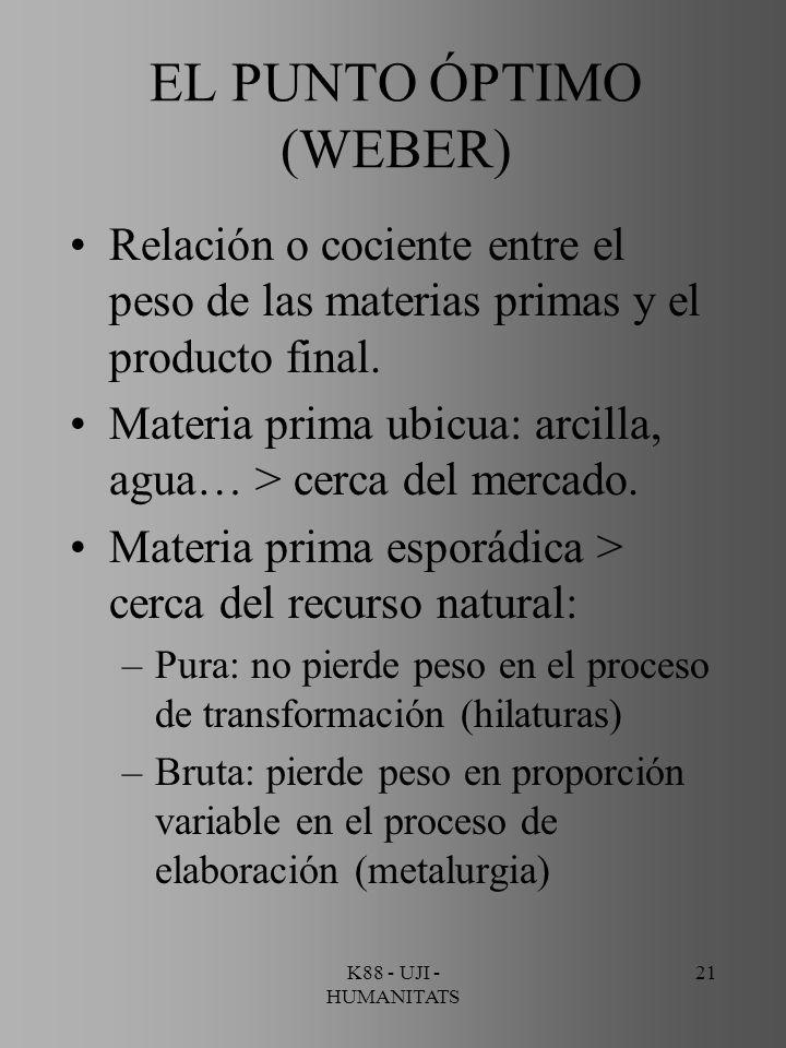K88 - UJI - HUMANITATS 21 EL PUNTO ÓPTIMO (WEBER) Relación o cociente entre el peso de las materias primas y el producto final. Materia prima ubicua:
