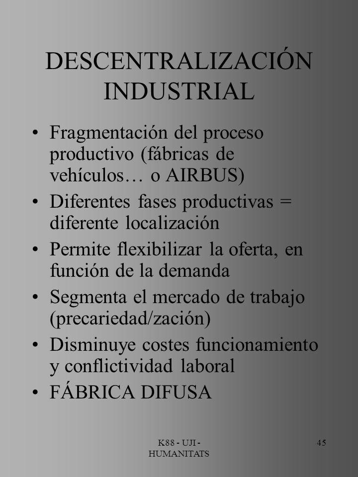 K88 - UJI - HUMANITATS 45 DESCENTRALIZACIÓN INDUSTRIAL Fragmentación del proceso productivo (fábricas de vehículos… o AIRBUS) Diferentes fases product