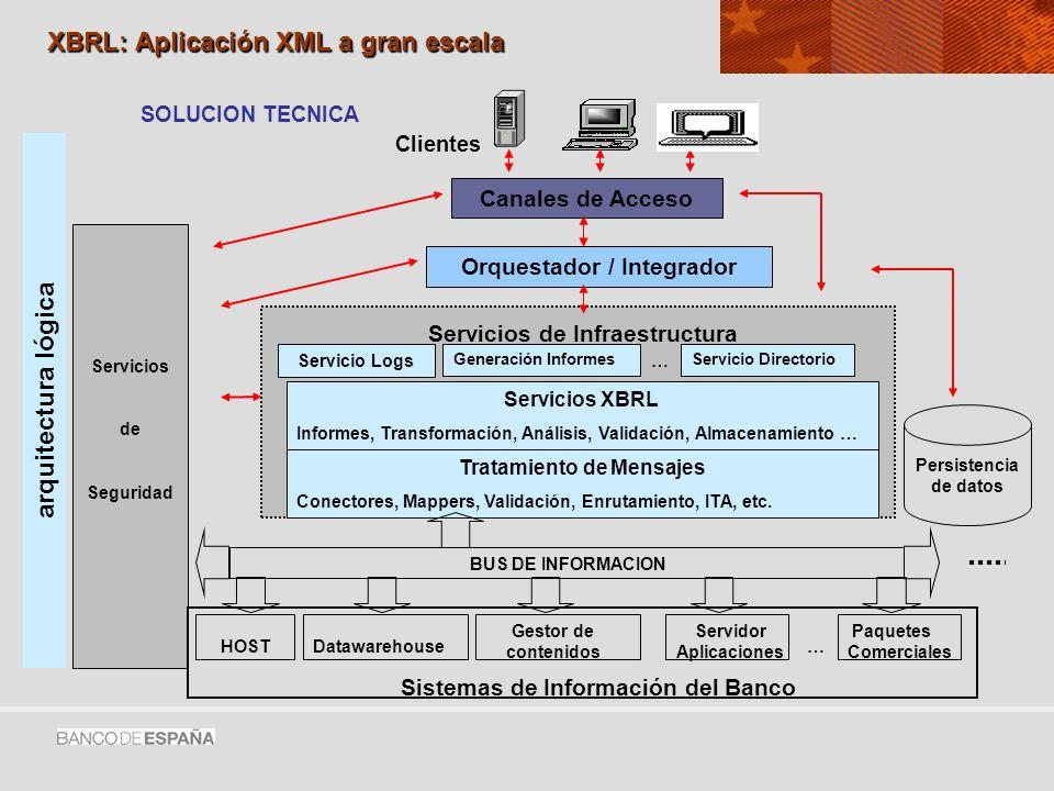 XBRL: Aplicación XML a gran escala Canales de Acceso Orquestador / Integrador Servicios de Infraestructura Servicio Logs Generación InformesServicio Directorio … Servicios XBRL Informes, Transformación, Análisis, Validación, Almacenamiento … Tratamiento de Mensajes Conectores, Mappers, Validación, Enrutamiento, ITA, etc.