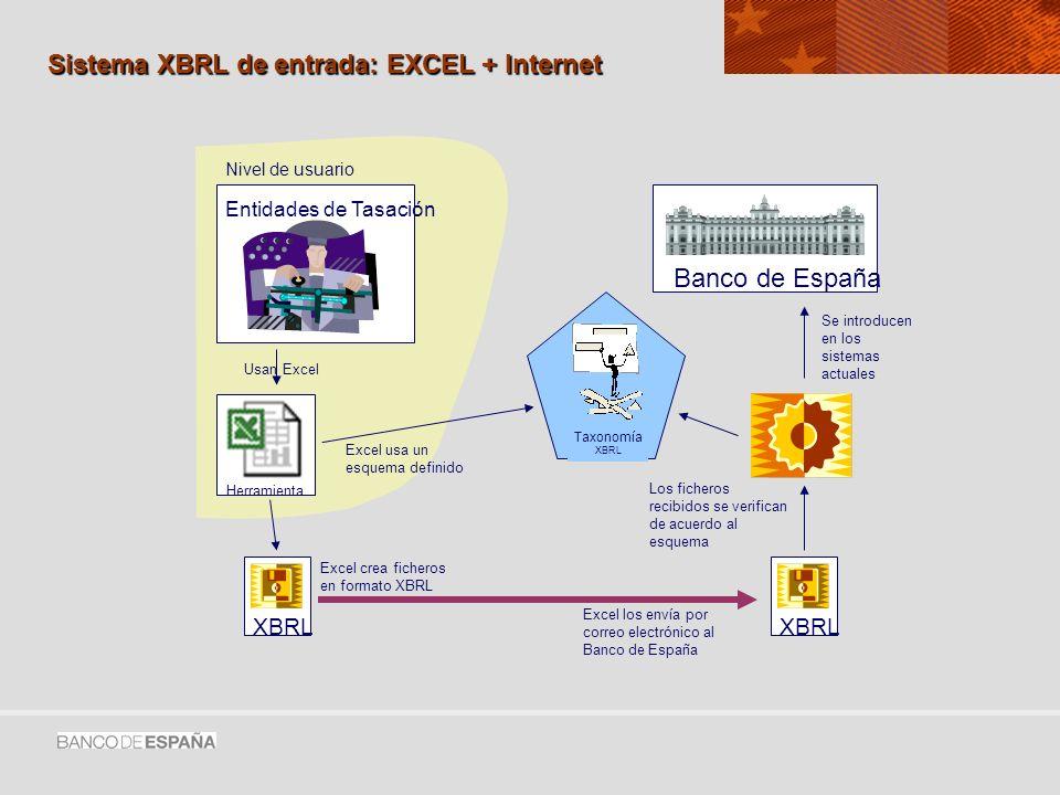 Sistema XBRL de entrada: EXCEL + Internet Entidades de Tasación XBRL Banco de España XBRL Taxonomía XBRL Herramienta Usan Excel Excel usa un esquema definido Excel crea ficheros en formato XBRL Excel los envía por correo electrónico al Banco de España Los ficheros recibidos se verifican de acuerdo al esquema Se introducen en los sistemas actuales Nivel de usuario