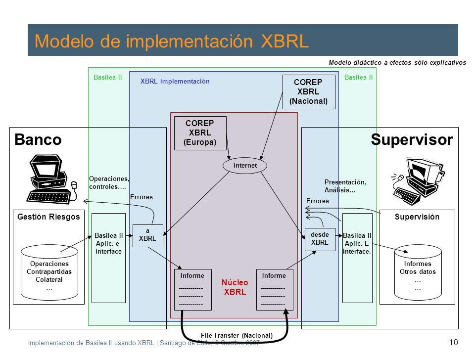 Application of the Supervisory Review Process CEBS CP03 | May 2004 Implementación de Basilea II usando XBRL | Santiago de Chile, 9 Octubre 2007 10 Modelo de implementación XBRL Banco Gestión Riesgos Operaciones Contrapartidas Colateral … Informe ------------ ------------ ------------ Supervisor Supervisión Informes Otros datos … Presentación, Análisis… Operaciones, controles….