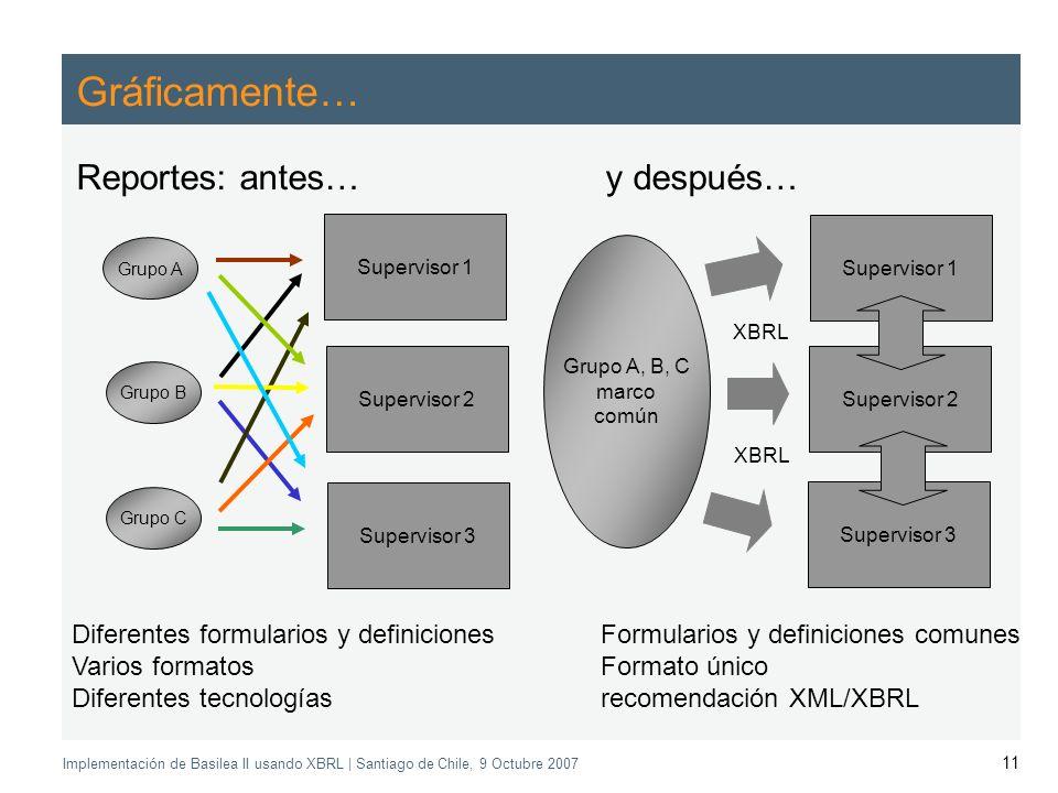 Application of the Supervisory Review Process CEBS CP03 | May 2004 Implementación de Basilea II usando XBRL | Santiago de Chile, 9 Octubre 2007 11 Gráficamente… Reportes: antes… y después… Supervisor 1 Supervisor 3 Supervisor 2 Diferentes formularios y definicionesFormularios y definiciones comunes Varios formatosFormato único Diferentes tecnologíasrecomendación XML/XBRL Supervisor 1 Supervisor 2 Supervisor 3 XBRL Grupo A Grupo B Grupo C Grupo A, B, C marco común XBRL