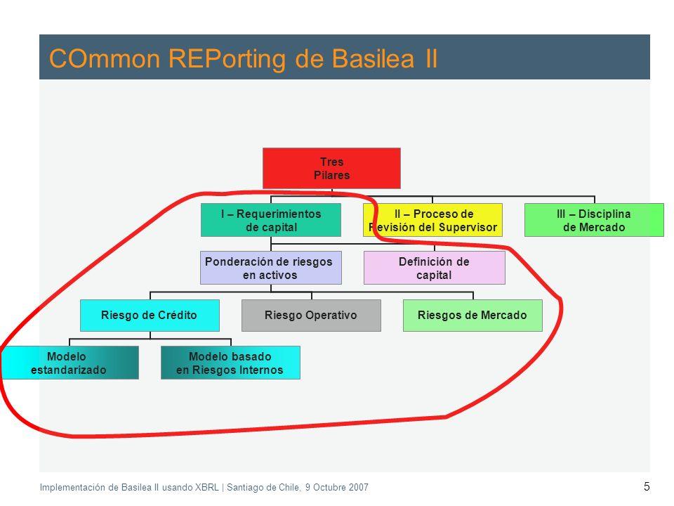 Application of the Supervisory Review Process CEBS CP03 | May 2004 Implementación de Basilea II usando XBRL | Santiago de Chile, 9 Octubre 2007 5 COmmon REPorting de Basilea II Tres Pilares I – Requerimientos de capital Ponderación de riesgos en activos Riesgo de Crédito Modelo estandarizado Modelo basado en Riesgos Internos Riesgo Operativo Riesgos de Mercado Definición de capital II – Proceso de Revisión del Supervisor III – Disciplina de Mercado