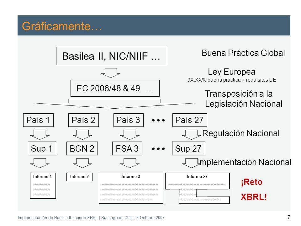 Application of the Supervisory Review Process CEBS CP03 | May 2004 Implementación de Basilea II usando XBRL | Santiago de Chile, 9 Octubre 2007 7 Gráficamente… Basilea II, NIC/NIIF … EC 2006/48 & 49 … País 1 Sup 1 Informe 2Informe 1 ------------- ------------- ------------- País 3País 2País 27 BCN 2FSA 3Sup 27 Informe 27 ----------------------------------------- ----------------------------------------- ----------------------------------------- ------------------------------------- Informe 3 ----------------------------------------- ----------------------------------------- ----------------------------------------- ------------------------------------- Regulación Nacional Transposición a la Legislación Nacional Ley Europea 9X,XX% buena práctica + requisitos UE Implementación Nacional ¡Reto XBRL.