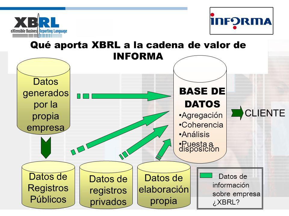 Qué aporta XBRL a la cadena de valor de INFORMA Datos generados por la propia empresa BASE DE DATOS Datos de Registros Públicos Datos de registros pri