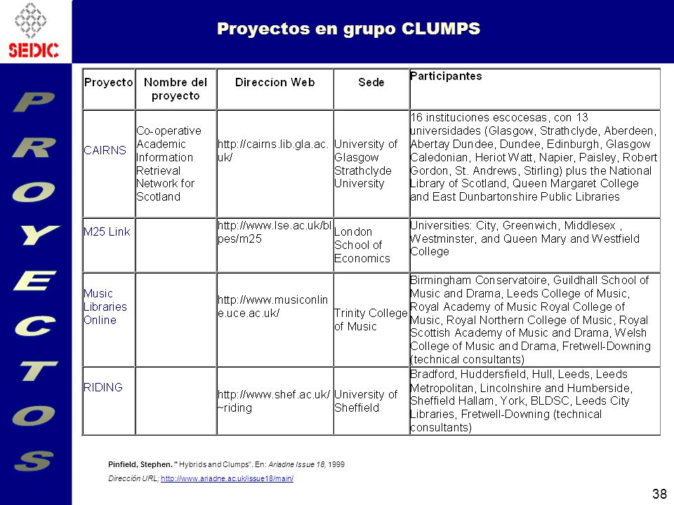 38 Proyectos en grupo CLUMPS Pinfield, Stephen. Hybrids and Clumps .