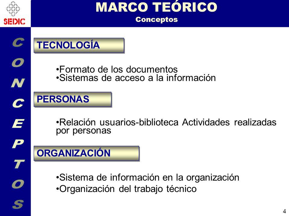 4 Sistema de información en la organización Organización del trabajo técnico Formato de los documentos Sistemas de acceso a la información Relación usuarios-biblioteca Actividades realizadas por personas TECNOLOGÍA PERSONAS ORGANIZACIÓN MARCO TEÓRICO Conceptos