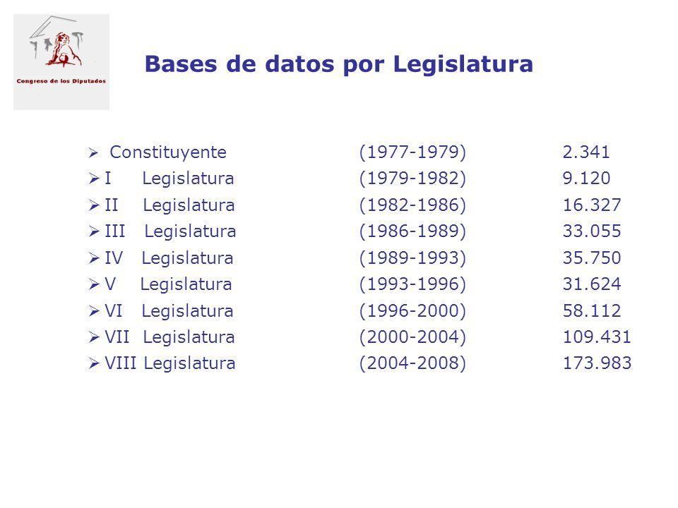 Bases de datos por Legislatura Constituyente(1977-1979)2.341 I Legislatura(1979-1982)9.120 II Legislatura(1982-1986)16.327 III Legislatura(1986-1989)3