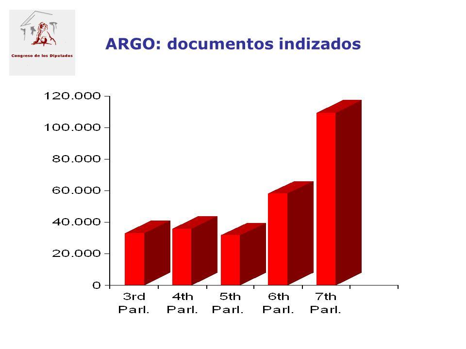 ARGO: documentos indizados