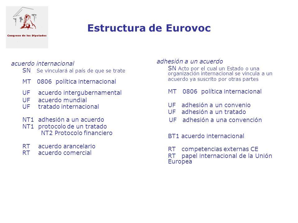 Estructura de Eurovoc acuerdo internacional SN Se vinculará al país de que se trate MT 0806 política internacional UF acuerdo intergubernamental UF ac