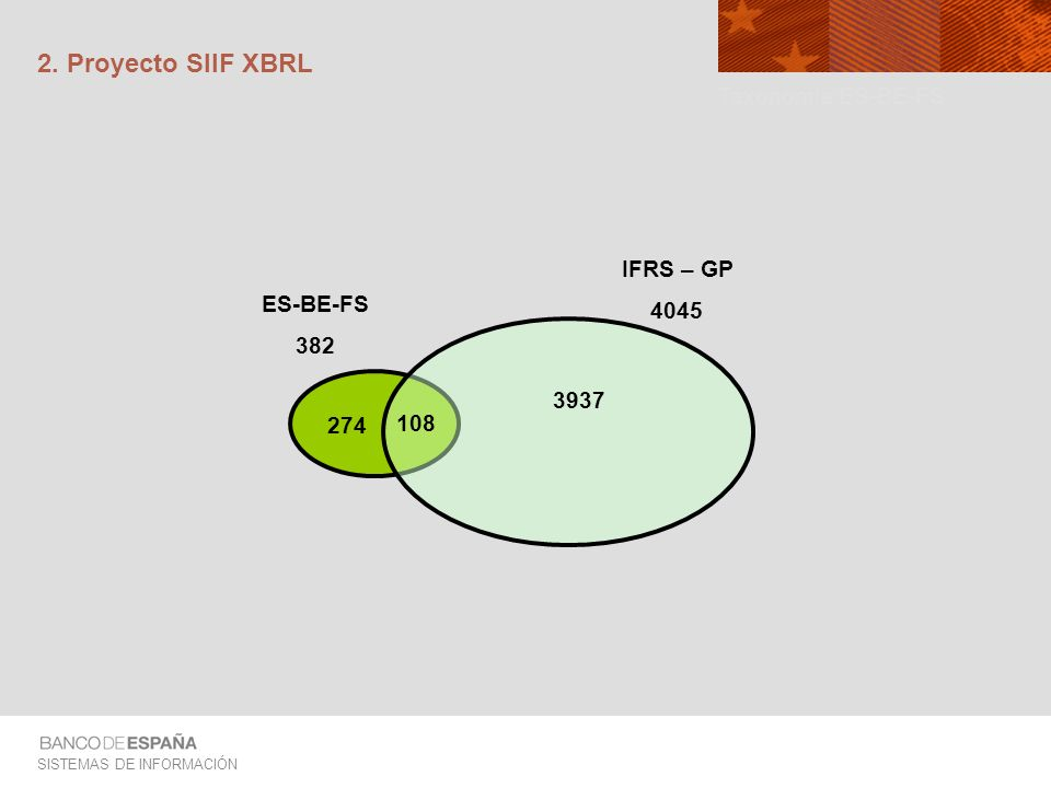 SISTEMAS DE INFORMACIÓN 2. Proyecto SIIF XBRL IFRS – GP 4045 ES-BE-FS 382 274 108 3937 Taxonomía ES-BE-FS