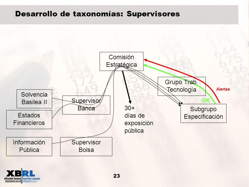 23 Desarrollo de taxonomías: Supervisores Supervisor Banca Solvencia Basilea II Subgrupo Especificación Comisión Estratégica Estados Financieros Super