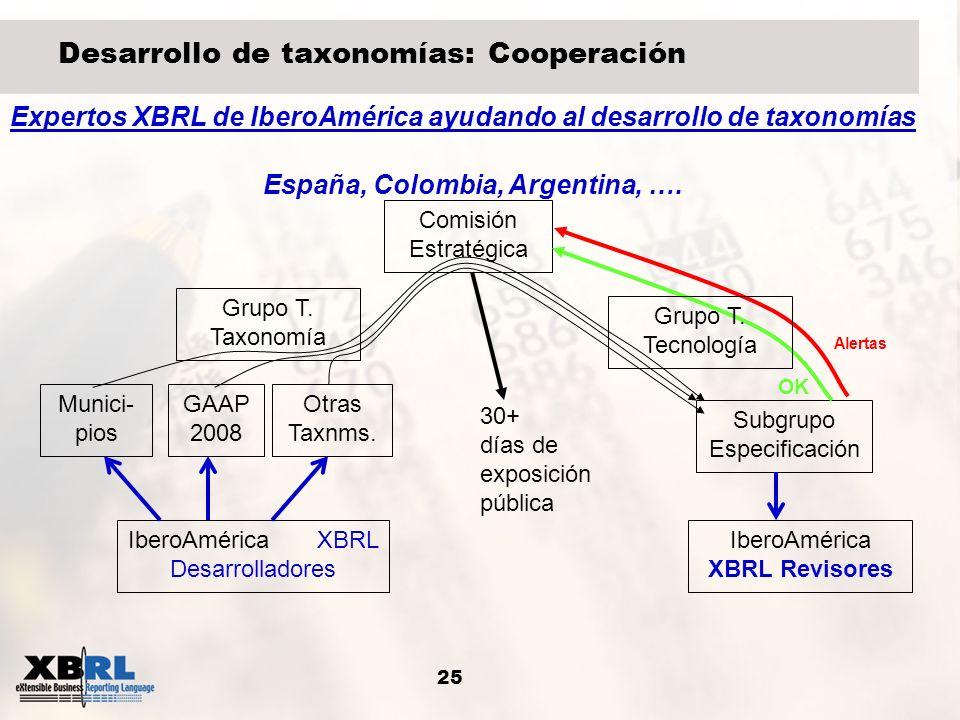 25 Desarrollo de taxonomías: Cooperación Grupo T. Taxonomía GAAP 2008 Subgrupo Especificación Comisión Estratégica Munici- pios Otras Taxnms. Alertas