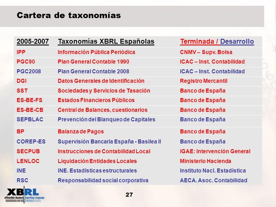 27 Cartera de taxonomías 2005-2007Taxonomías XBRL EspañolasTerminada / Desarrollo IPPInformación Pública PeriódicaCNMV – Supv. Bolsa PGC90Plan General