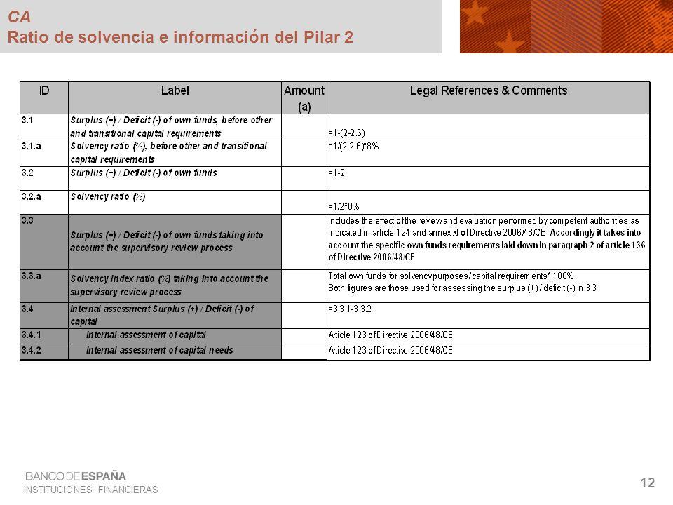 INSTITUCIONES FINANCIERAS 12 CA Ratio de solvencia e información del Pilar 2