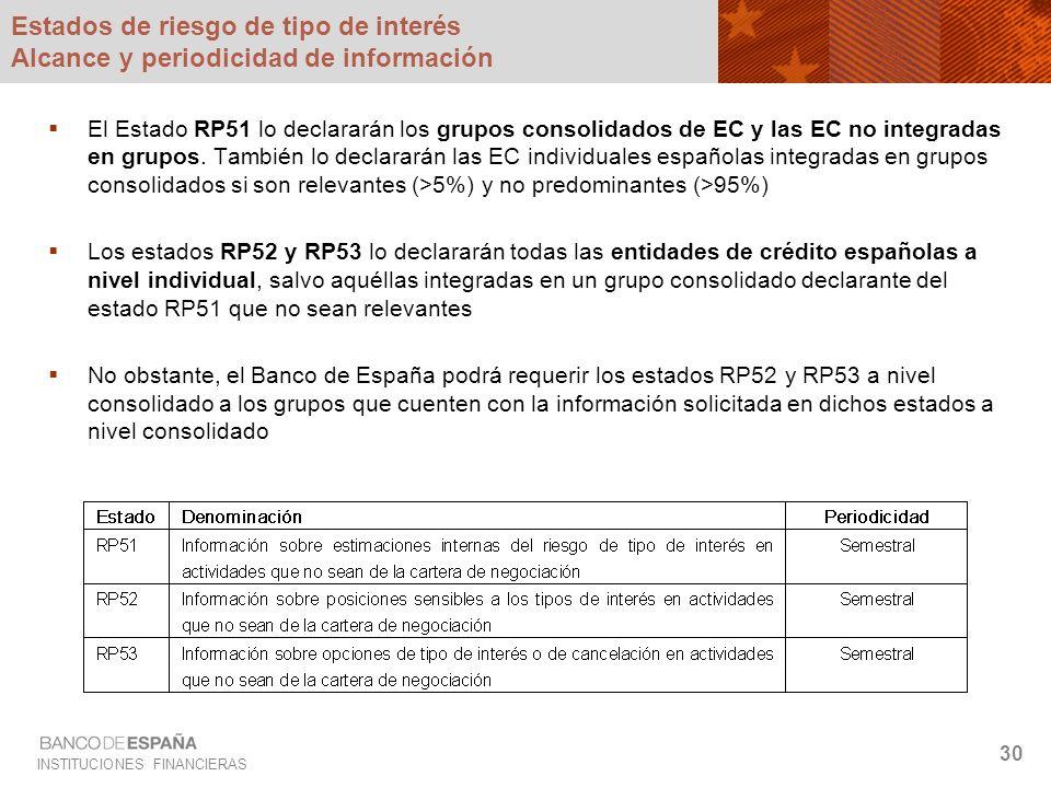 INSTITUCIONES FINANCIERAS 30 Estados de riesgo de tipo de interés Alcance y periodicidad de información El Estado RP51 lo declararán los grupos consol