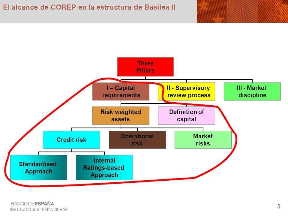 INSTITUCIONES FINANCIERAS 5 El alcance de COREP en la estructura de Basilea II Three Pillars I – Capital requirements Risk weighted assets Credit risk