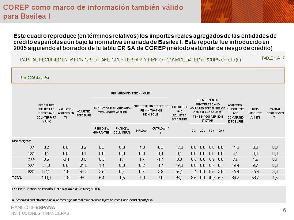 INSTITUCIONES FINANCIERAS 6 COREP como marco de información también válido para Basilea I Este cuadro reproduce (en términos relativos) los importes r