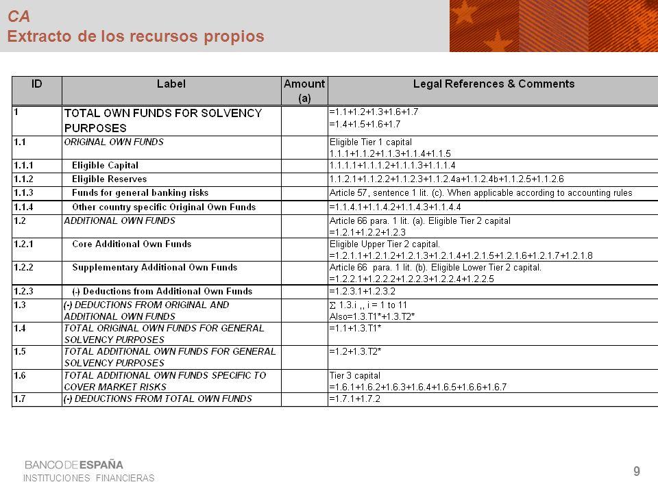 INSTITUCIONES FINANCIERAS 10 CA Extracto de requerimientos de recursos propios (1/2)