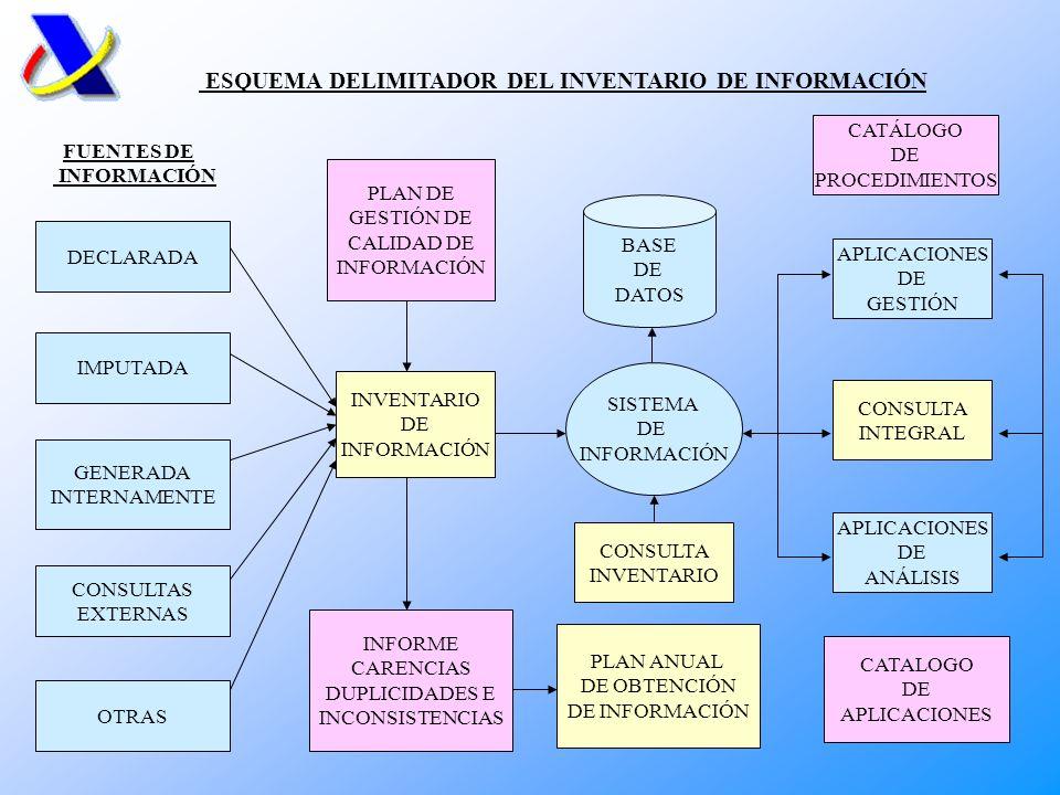 ENTRADA DE DATOS INFORMACIÓN TRIBUTARIA BASE DE DATOS NACIONAL ANÁLISIS INFORMACIÓN ANALIZADA IRPF IVA XXX DATAWAREHOUSE PROGRAMAS DE AYUDA GRABACIÓN MANUAL PDF INTERNET SISTEMA INTEGRAL RECAUDACIÓN PLAN DE INSPECCIÓN SELECCIÓN CONTRIBUYENTES INFOS SOPORTE MAGNÉTICO GESTIÓN MODELO DE GESTIÓN DE LA INFORMACIÓN