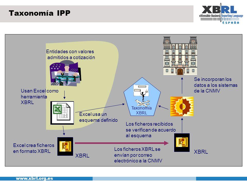 www.xbrl.org.es XBRL Taxonomía XBRL Usan Excel como herramienta XBRL Excel usa un esquema definido Excel crea ficheros en formato XBRL Los ficheros XB