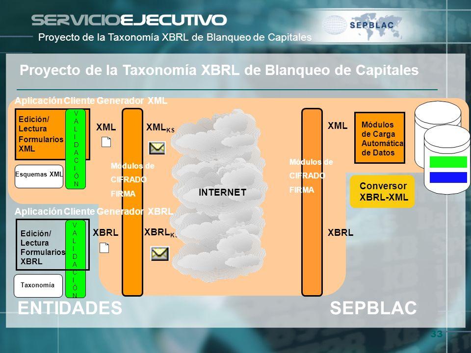 33 Conversor XBRL-XML Proyecto de la Taxonomía XBRL de Blanqueo de Capitales Aplicación Cliente Generador XML Esquemas XML XML KS XBRL XML VALIDACIÓNV