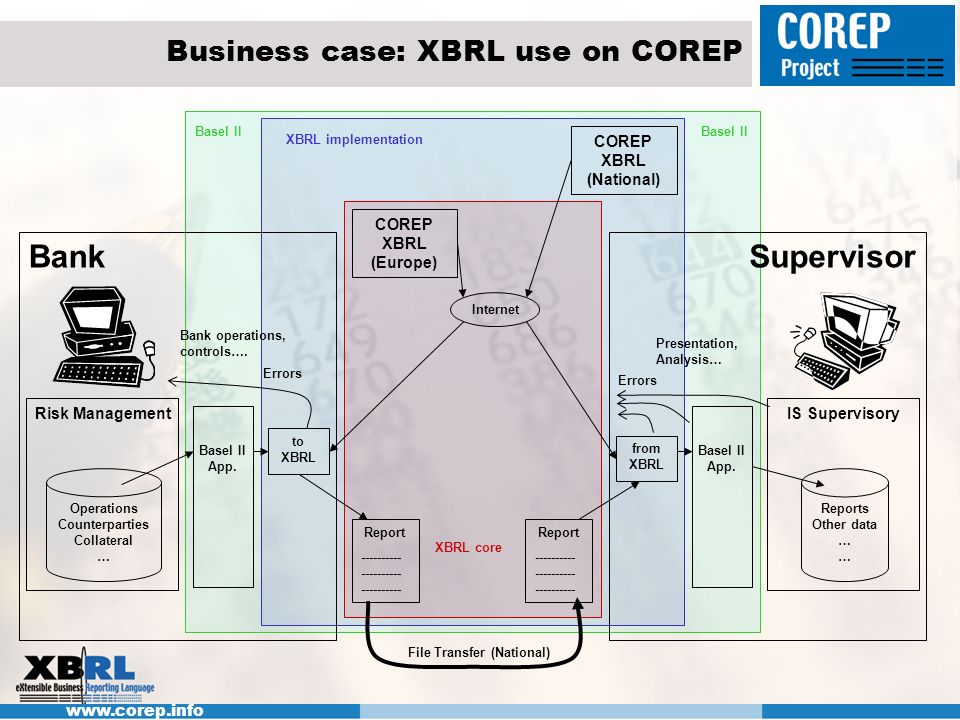www.corep.info Business case: XBRL use on COREP Bank Risk Management Operations Counterparties Collateral … Report ---------- ---------- ---------- Su