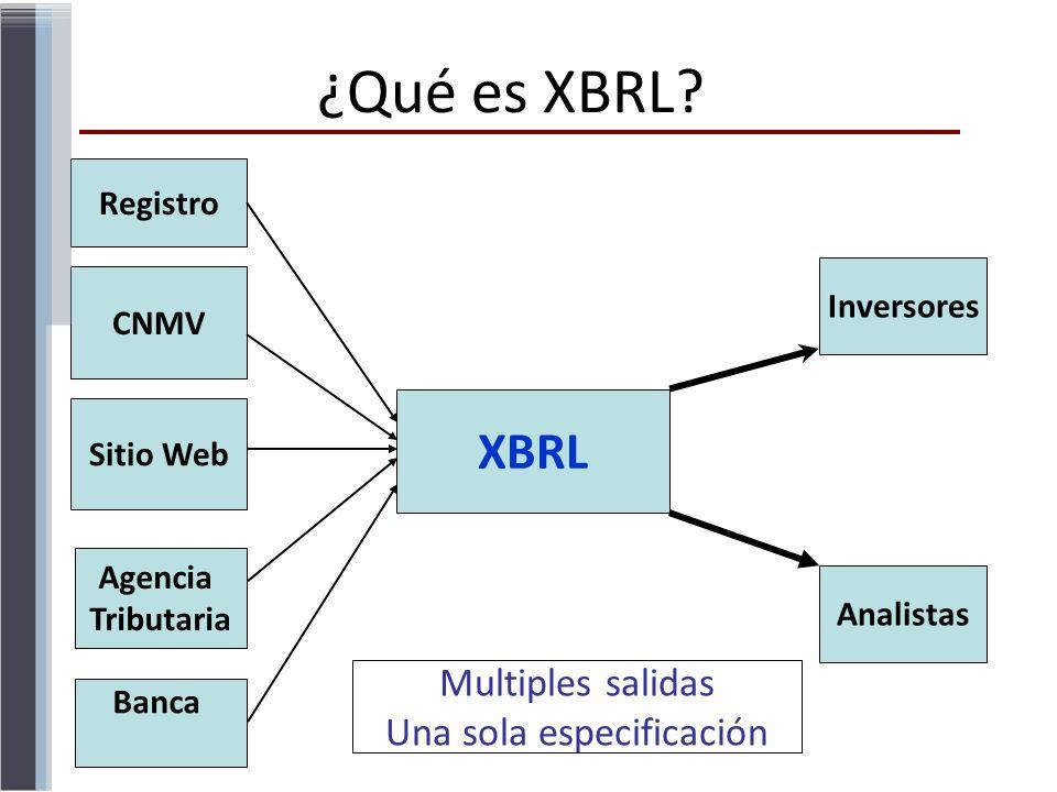 Multiples salidas Una sola especificación CNMV Sitio Web Agencia Tributaria Banca Registro XBRL Inversores Analistas ¿Qué es XBRL?