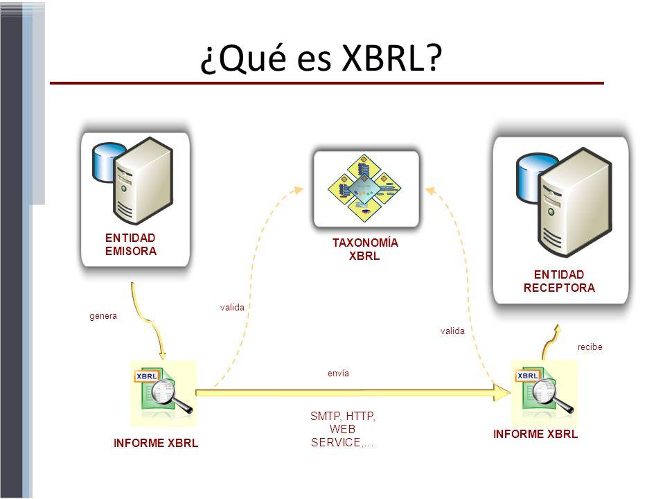 ENTIDAD EMISORA TAXONOMÍA XBRL INFORME XBRL ENTIDAD RECEPTORA INFORME XBRL valida SMTP, HTTP, WEB SERVICE,… genera recibe envía ¿Qué es XBRL?