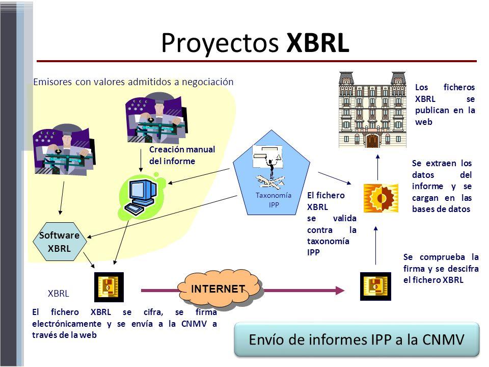 XBRL Taxonomía IPP Creación manual del informe El fichero XBRL se valida contra la taxonomía IPP Se extraen los datos del informe y se cargan en las b