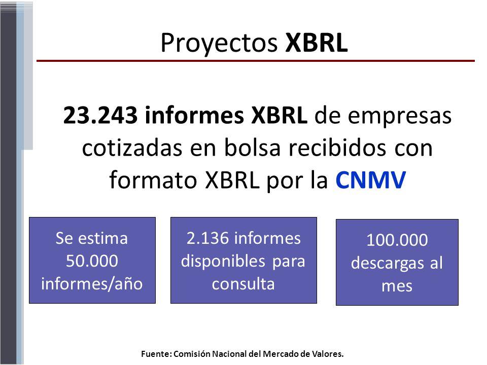 23.243 informes XBRL de empresas cotizadas en bolsa recibidos con formato XBRL por la CNMV Fuente: Comisión Nacional del Mercado de Valores. Se estima