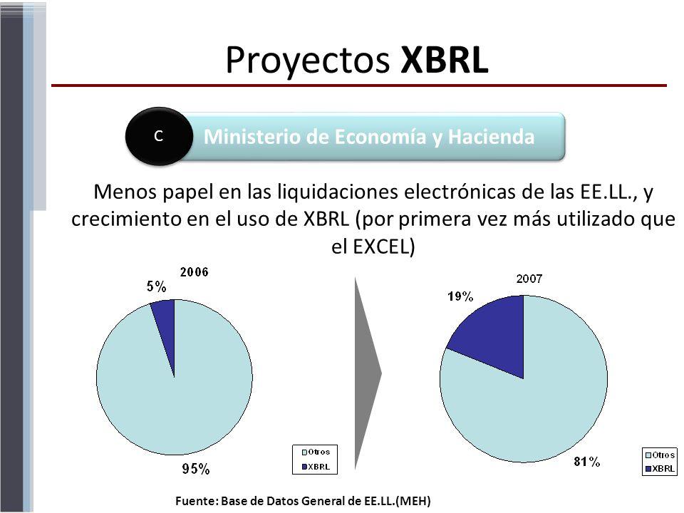 Menos papel en las liquidaciones electrónicas de las EE.LL., y crecimiento en el uso de XBRL (por primera vez más utilizado que el EXCEL) Fuente: Base