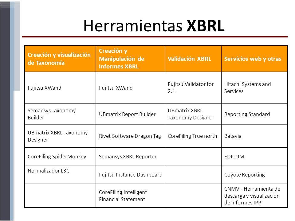 Creación y visualización de Taxonomía Creación y Manipulación de Informes XBRL Validación XBRLServicios web y otras Fujitsu XWand Fujitsu Validator fo