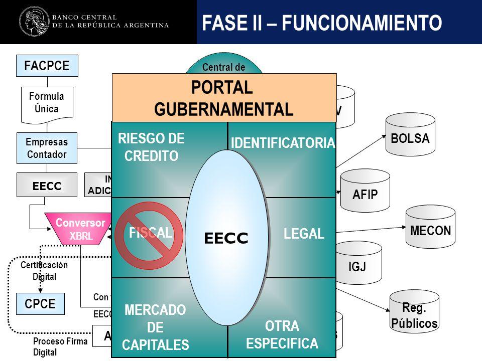 Nombre de la presentación en cuerpo 17 FASE II – FUNCIONAMIENTO EECC Certificación Digital Empresas Contador FACPCE CPCE IGJ AFIP CNV Central de Balances BCRA Con firma digital EECC Certificados Fórmula Única INF.