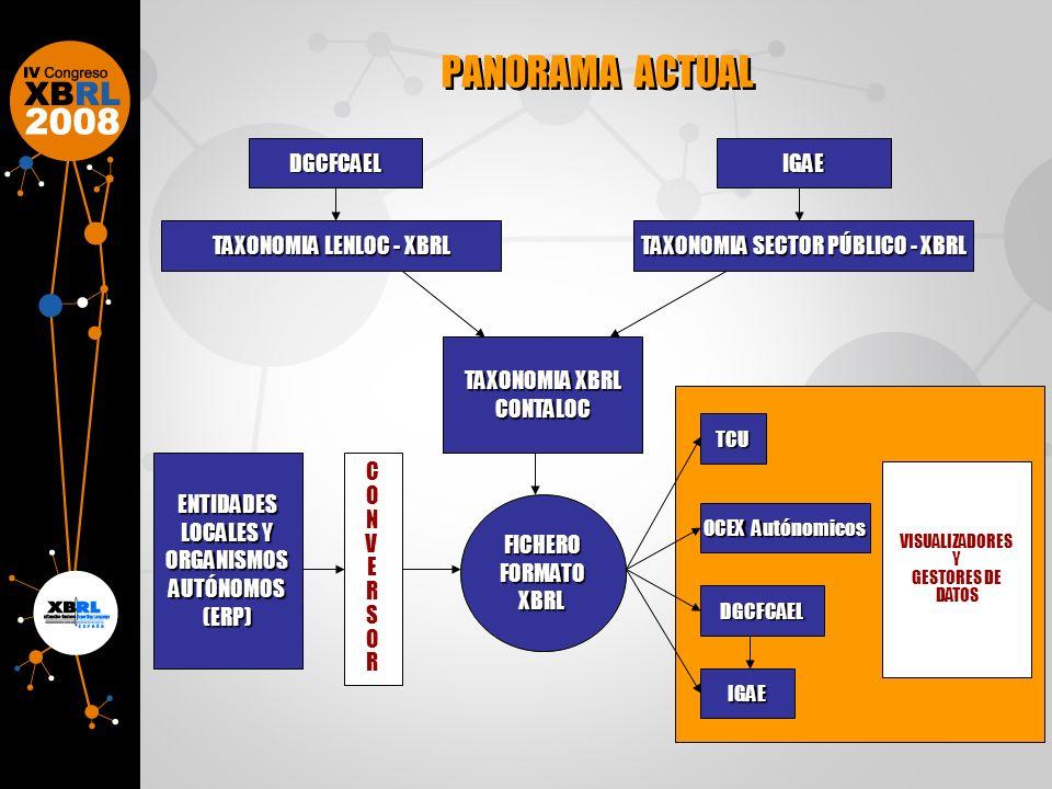 PANORAMA ACTUAL TCUTCU OCEX Autónomicos DGCFCAELDGCFCAEL IGAEIGAE VISUALIZADORES Y GESTORES DE DATOS VISUALIZADORES Y GESTORES DE DATOS DGCFCAELDGCFCAELIGAEIGAE TAXONOMIA LENLOC - XBRL TAXONOMIA SECTOR PÚBLICO - XBRL TAXONOMIA XBRL CONTALOC CONTALOC FICHEROFORMATOXBRLFICHEROFORMATOXBRL ENTIDADES LOCALES Y ORGANISMOS AUTÓNOMOS (ERP) CONVERSORCONVERSOR CONVERSORCONVERSOR