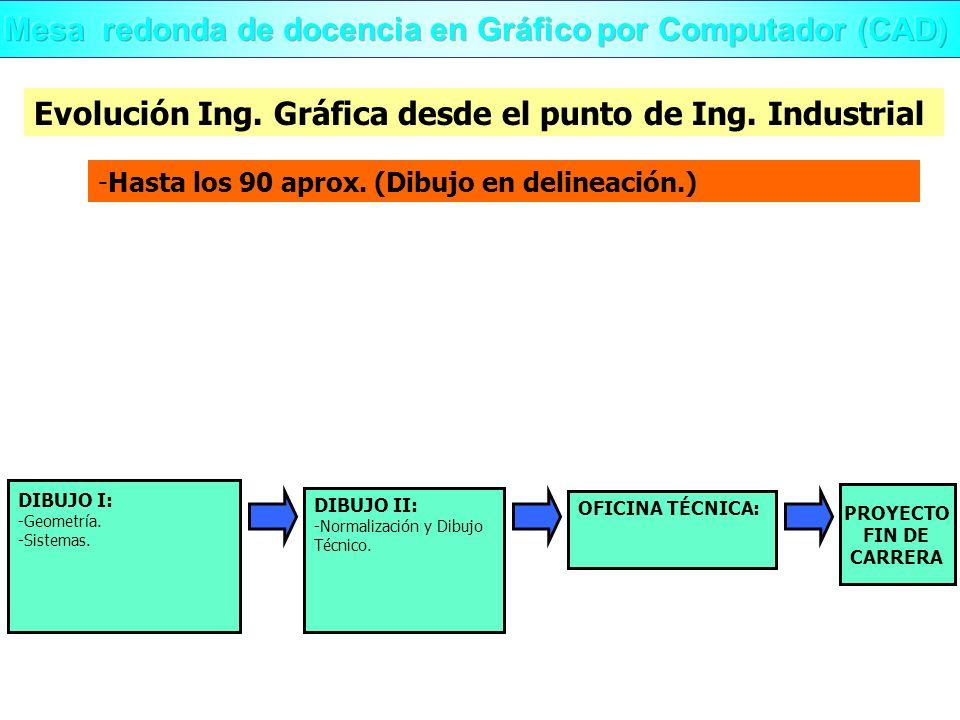 -Hasta los 90 aprox. (Dibujo en delineación.) Evolución Ing. Gráfica desde el punto de Ing. Industrial OFICINA TÉCNICA: PROYECTO FIN DE CARRERA DIBUJO